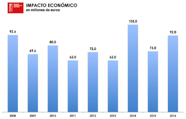 Impacto económico de BEC!