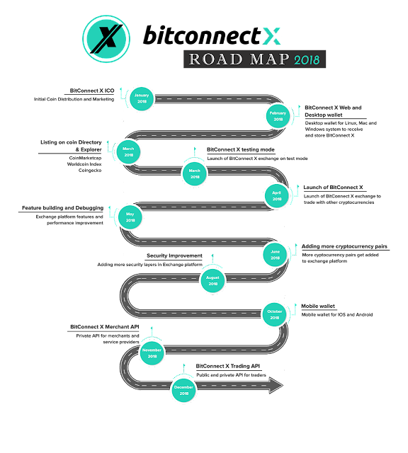 Road Map BitconnectX BCCX