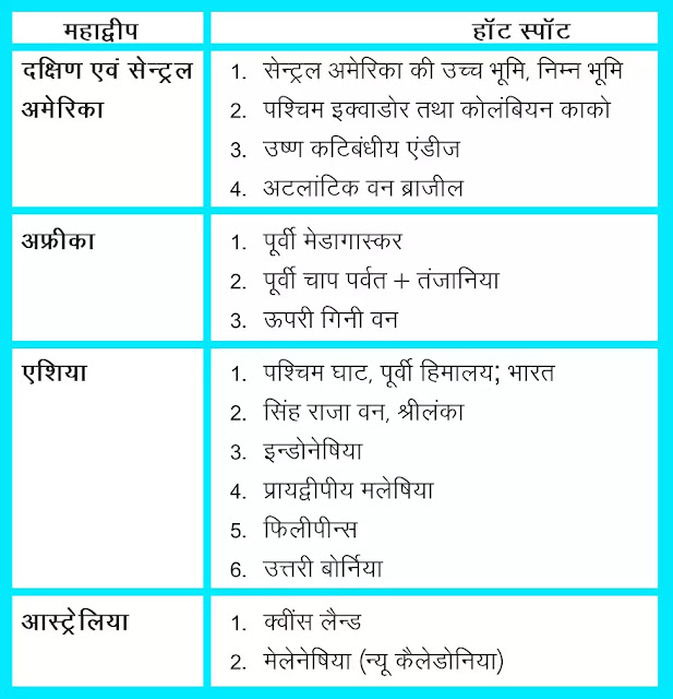 11 class Geography Notes In Hindi Chapter 16Biodiversity and Conservationअध्याय - 16जैव विविधता एंव संरक्षण