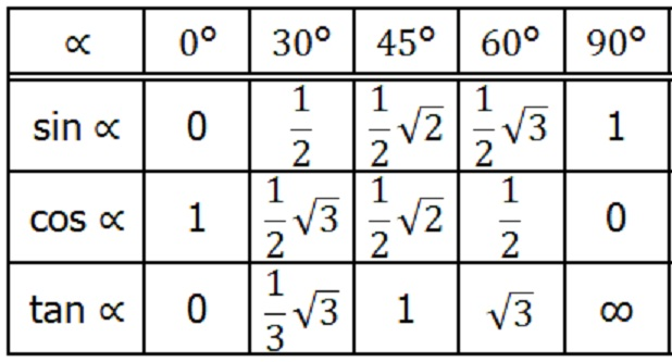 Matematika Kreatif Untuk Trigonometri Sudut Istimewa