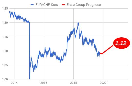 Wechselkursprognose Euro - Schweizer Franken 2020 Erste Group auf Linienchart illustriert