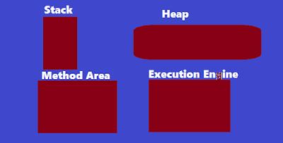 csharp Code Execution Process