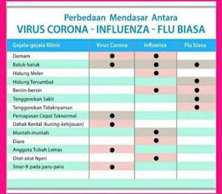 Perbedaan gejala  Covid 19, influenza, dan flu