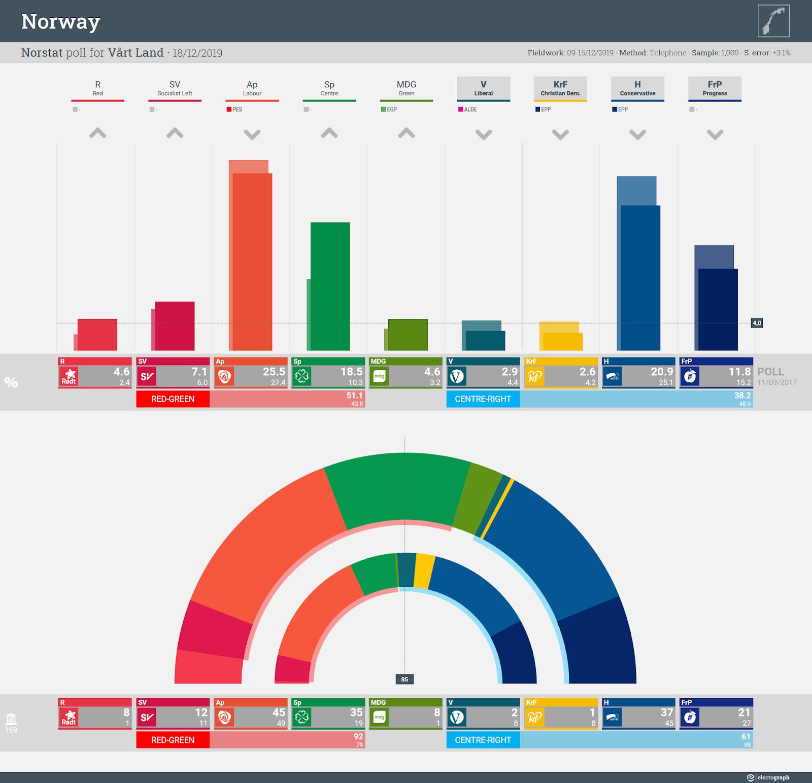 NORWAY: Norstat poll chart for Vårt Land, 18 December 2019