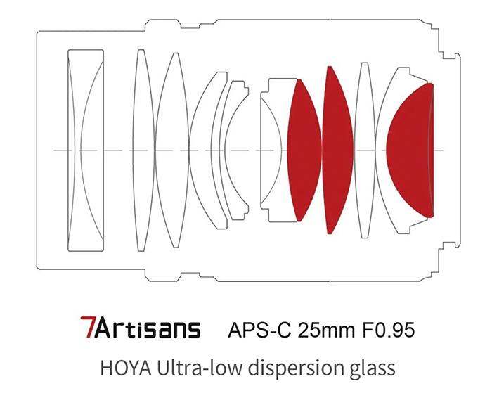Оптическая схема объектива Объектив 7Artisans 25mm f/0.95