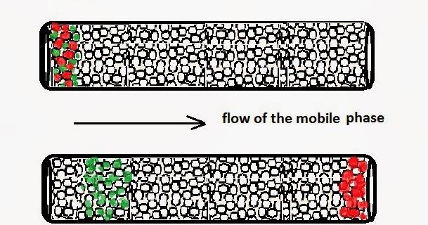 Molecule Tiny Homes Llc: Liquid Chromatography / HPLC Separation Modes: Steric