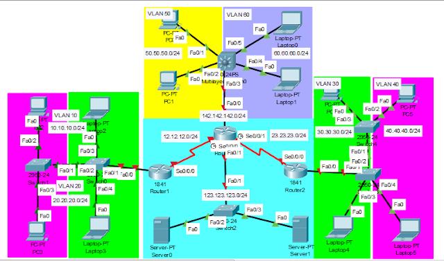 Konfigurasi Superlab 7 Cisco Packet Tracer