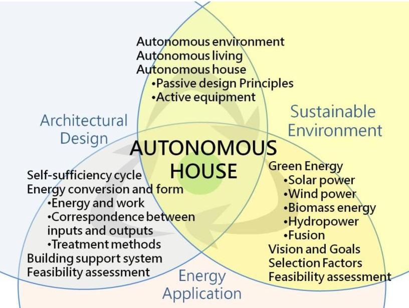 Mô hình nhà Autonomous Building