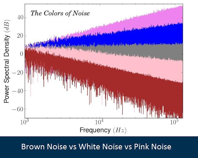 Brown Noise vs White noise vs Pink Noise