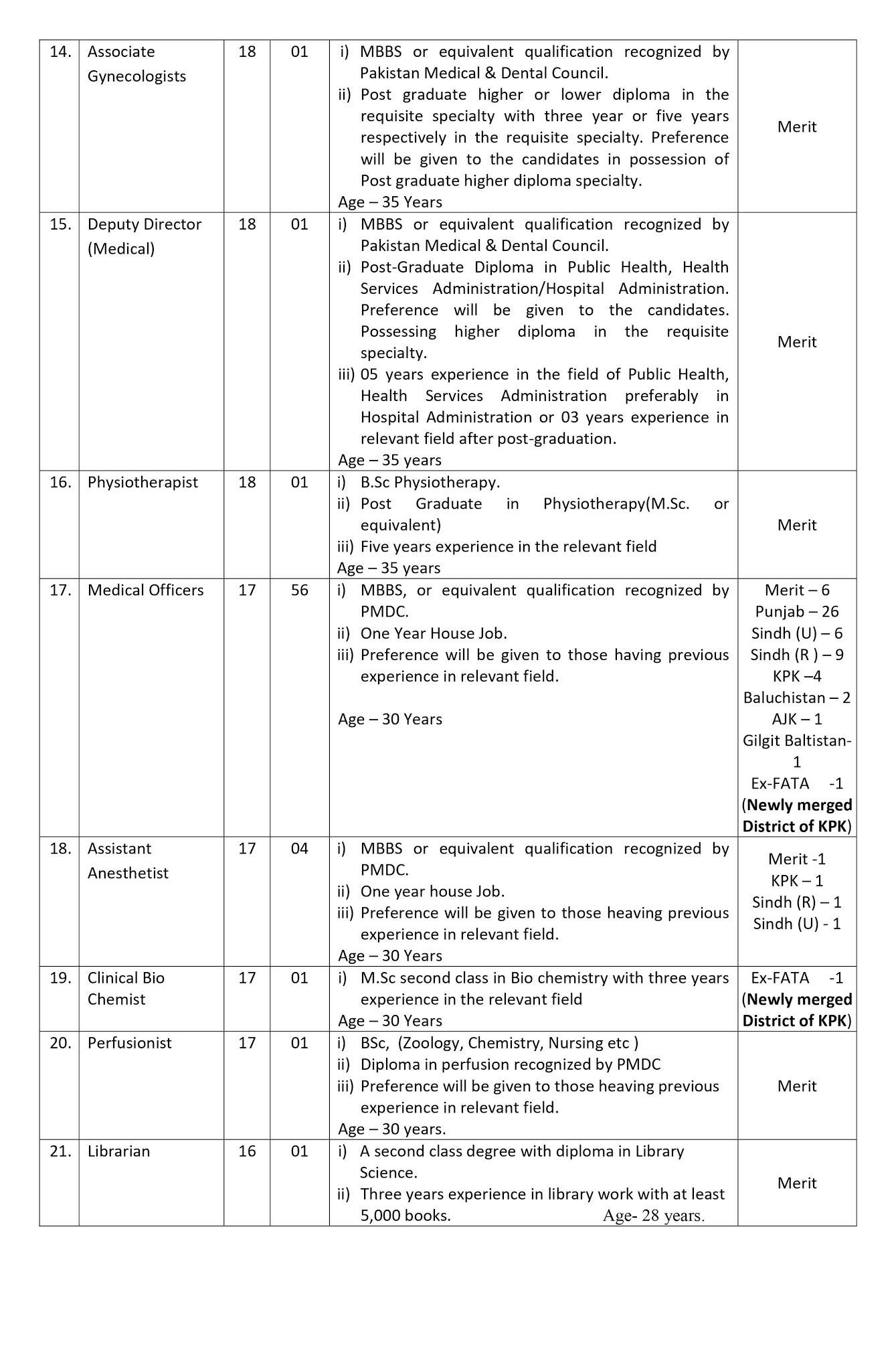 Latest CDA Islamabad - Capital Hospital Islamabad Jobs 2021