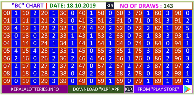 Kerala Lottery Winning Number Trending And Pending BC Chart on 18.10.2019