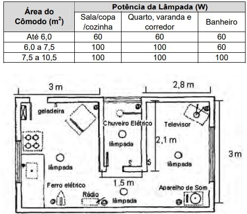 Obs.: Para efeitos dos cálculos das áreas, as paredes são desconsideradas.
