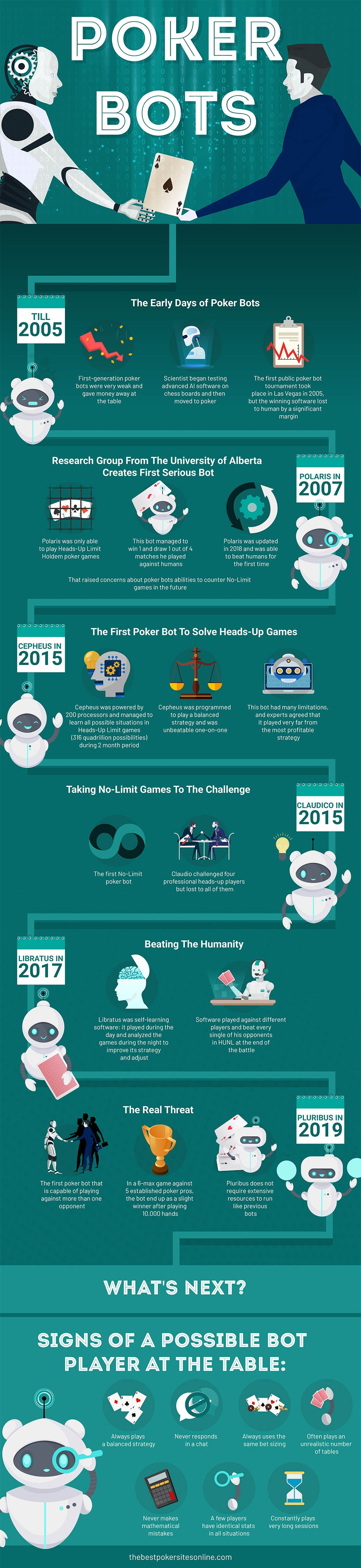 Development of Bots in Poker #infographic
