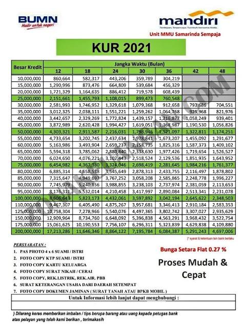 Tabel Angsuran KUR Bank Mandiri 2021