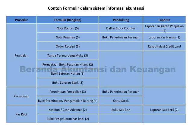 Formulir dalam Sistem Informasi Akuntans