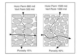 Susunan butiran batuan dan struktur pori
