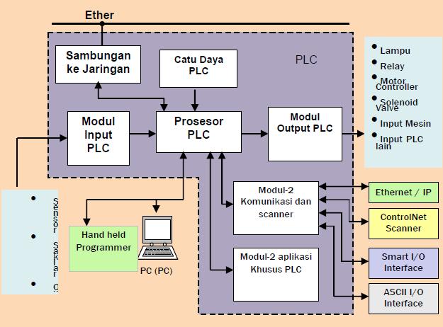 Gambar 11.4 : Contoh Sistem Berbasis PLC
