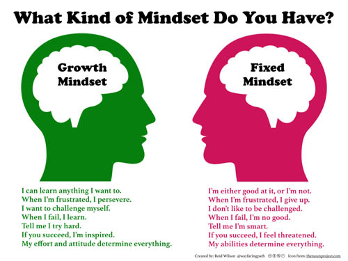 fixed mindset and growth mindset