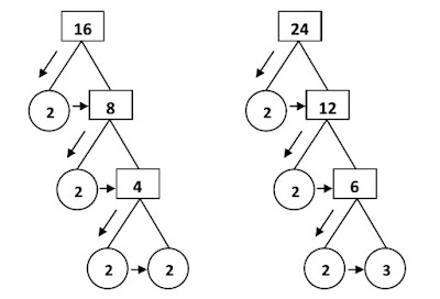 Pengertian dan Contoh Bilangan Prima Lengkap Pengertian dan Contoh Bilangan Prima Lengkap