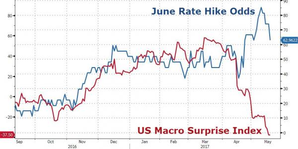ZeroHedge: June 2017 Rate Hike Odds - 20170517 - Source: http://www.zerohedge.com/sites/default/files/images/user3303/imageroot/2017/05/14/20170517_hike_0.jpg