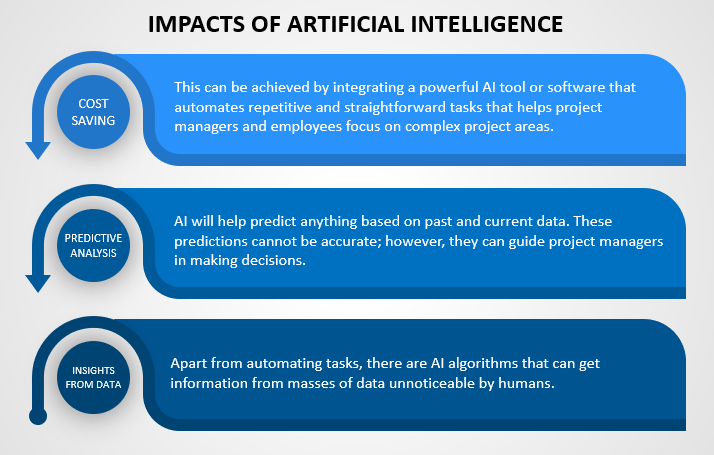 Impacts of Artificial Intelligence in Project Management