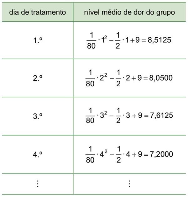 A tabela indica a média dos resultados da pesquisa nos primeiros dias, já sugerindo uma modelagem matemática para o estudo