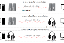 "MosQuito serangan hacker melalu gelombang ultrasonic "" speaker pasif, headphone, atau earphone """