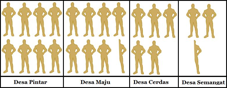 Cara penyajian data dalam bentuk diagram misalkan satu gambar orang mewakili 1000 orang penduduk maka piktogram dari data tersebut tampak seperti gambar di bawah ini ccuart Choice Image