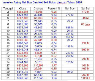 Net Buy Dan Net Sell Januari 2020
