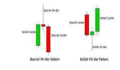 THE BEST STRATEGY OF TRADING BINARY OPTIONS,PIN BAR STRATEGY