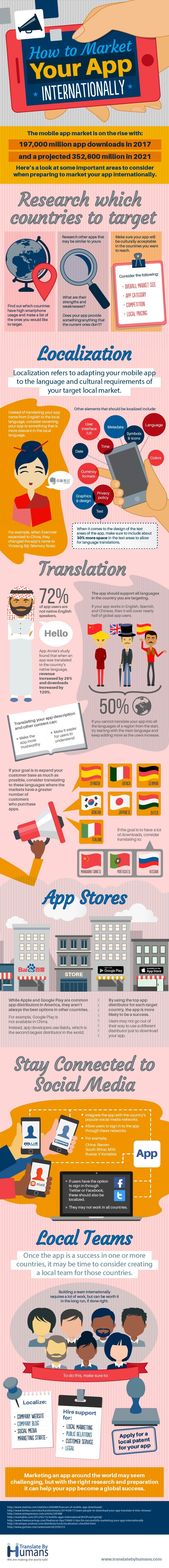 How to Market Your App Internationally #infographic