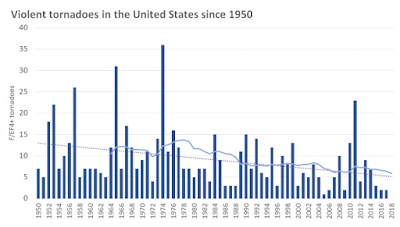 Figure 7. Violent tornadoes in the United States since 1950 - The Washington Post.