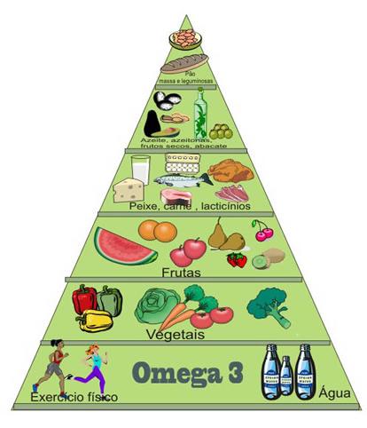 Pirâmide alimentar dieta