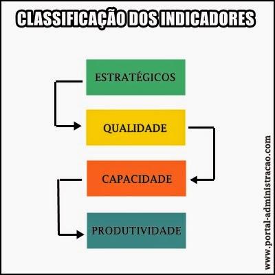 Indicadores de desempenho organizacional - Classificação