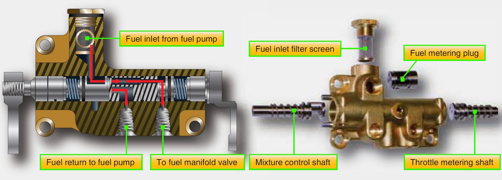 diagram turbine nozzles aircraft systems fuel injection systems gas turbine pv and ts diagram #13