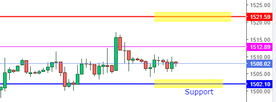 Gold Vedic Trade analysis for 10th Oct