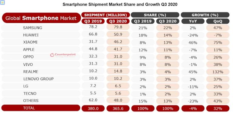 ارتفاع شحنات الهواتف العالمية في الربع الثالث