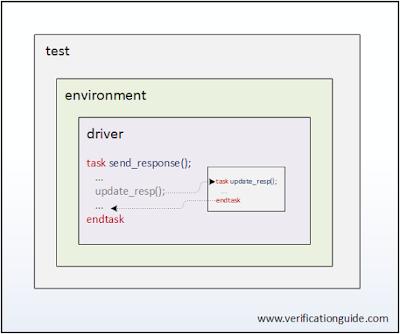 SystemVerilog Callback Testbench example
