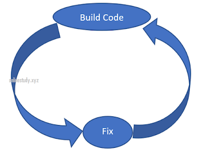 Build and fixed Model