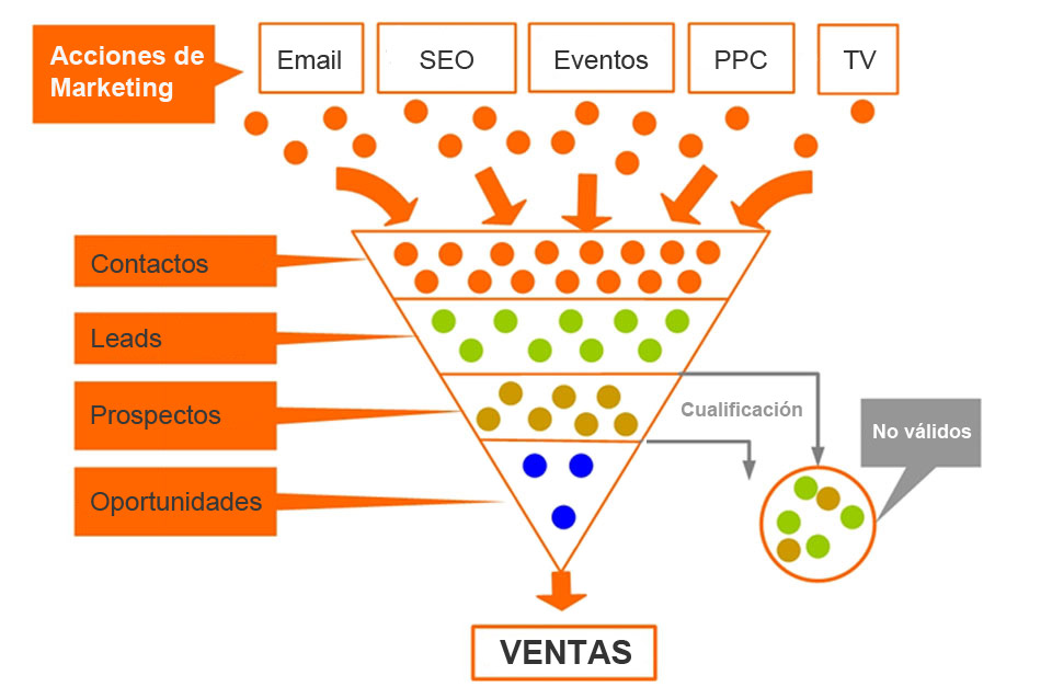 Startup Marketing: El Embudo de ventas