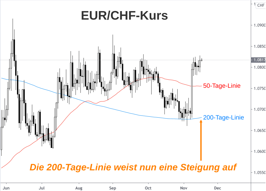 EUR/CHF-Kursverlauf 2020 analysiert mithilfe von 50-Tage-Linie und 200-Tage-Linie