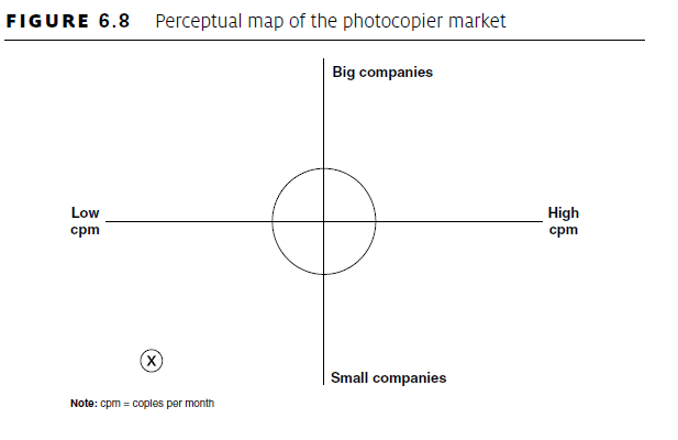 Product positioning map template pictures to pin on for Perceptual map template powerpoint