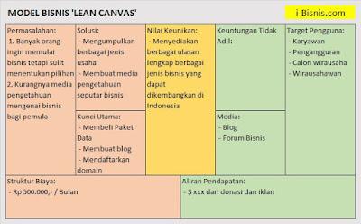 Contoh Model Bisnis Lean Canvas