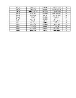 لائحة إسميـة للأساتذة المتعاقدين الفائضين بمديرية أزيلال والذين تم تكليفهم بالمديريات الأخرى