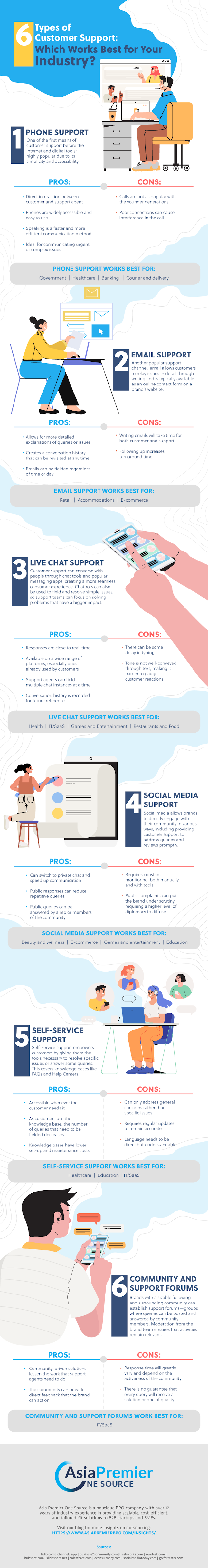 6 Types of Customer Support: Which Works Best for Your Industry? #infographic #Customer Support #Workers #infographics #Business