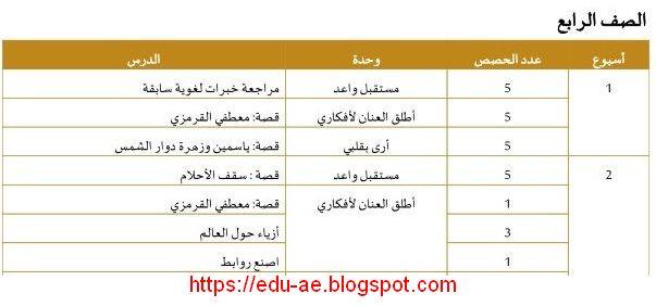 الخطة الفصلية لغة عربية الصف الرابع الفصل الثانى 2020 الامارات
