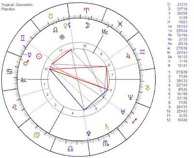 Kendra Wilkinson natal horoscope forecast