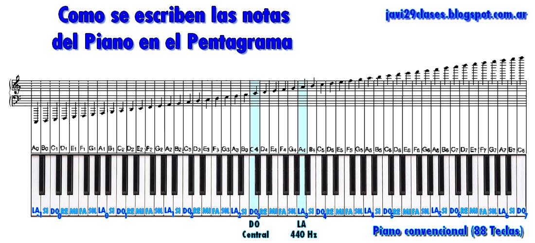 como se escriben todas las notas del piano en el pentagrama