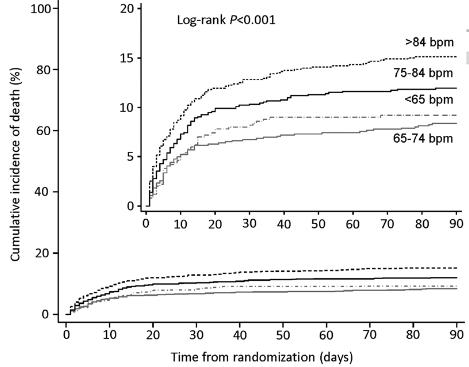 図:入院時心拍数と脂肪率