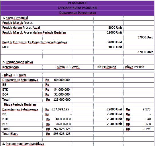 Contoh Soal Laporan Biaya Produksi Metode Fifo Mpkp Mas Raffi